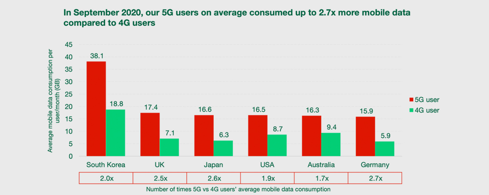 difference between 5G nd 4G plan cost
